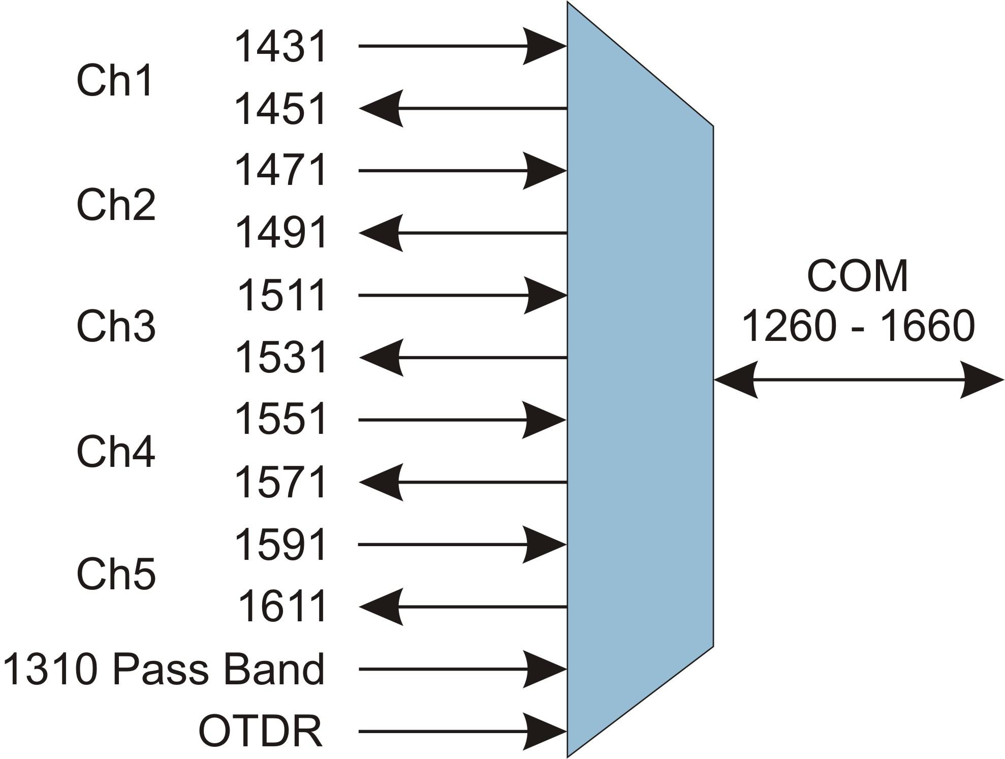 Fiber Mux Block Diagram Electrical Drawing Wiring Xor Gate Single Lgx Cwdm Multiplexer Omnilight 5 Channel Rh Omnitron Systems Com