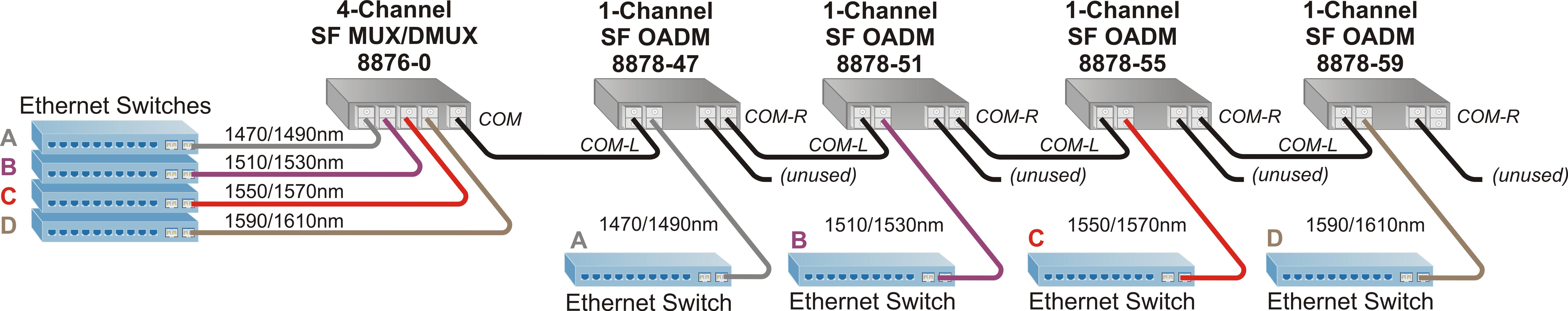 Single Fiber CWDM Multiplexer | Single Fiber CWDM MUX and