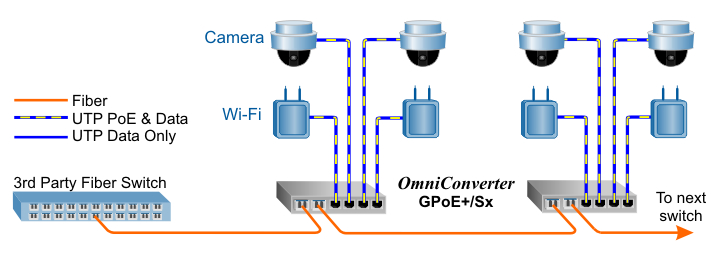 PoE Switch Application GPoE+Sx