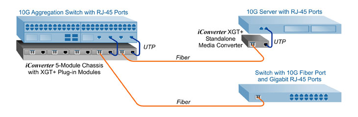 10G Media Converter - Data Center 10 Gigabit Copper to Fiber