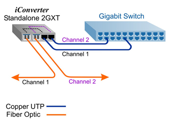 Standalone Dual-Channel Media Converter