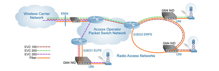 4G LTE Mobile Backhaul Demarcation