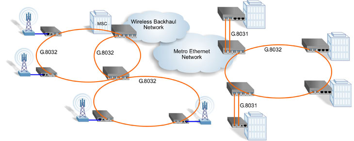 Ethernet Protection Switching G.8031 G.8032