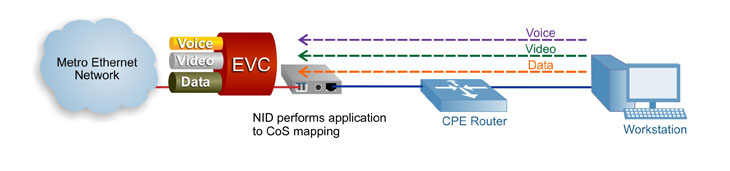 Carrier Ethernet CoS Service Mapping