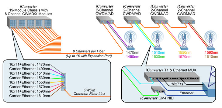 Mobile-Backhaul-Fiber-Rich
