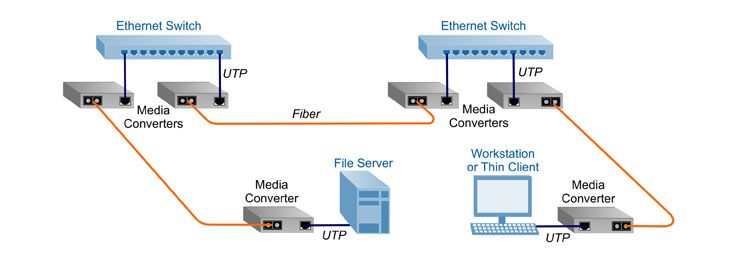 Ethernet media converter application diagram