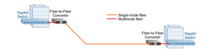 Convert multimode to single-mode