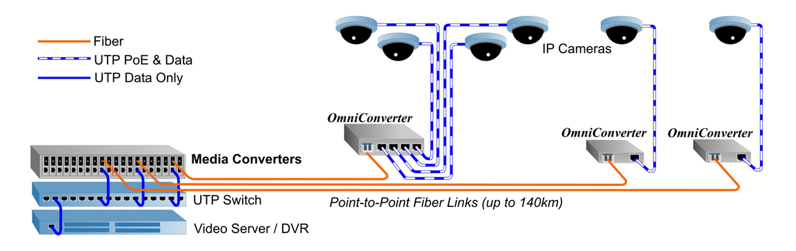 extend distances to poe surveillance cameras with media