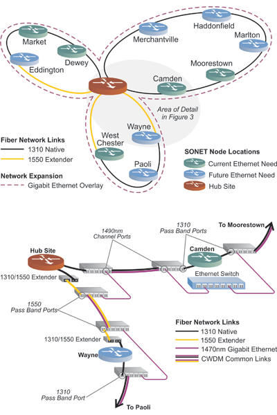 Fiber Repeaters on SONET Ring, CWDM SONET Ring with Ethernet