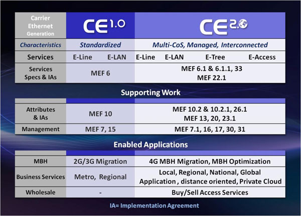 MEF Carrier Ethernet 2.0 Chart