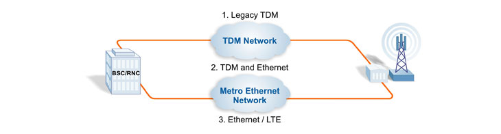 Mobile Backhaul Migration from TDM to Ethernet