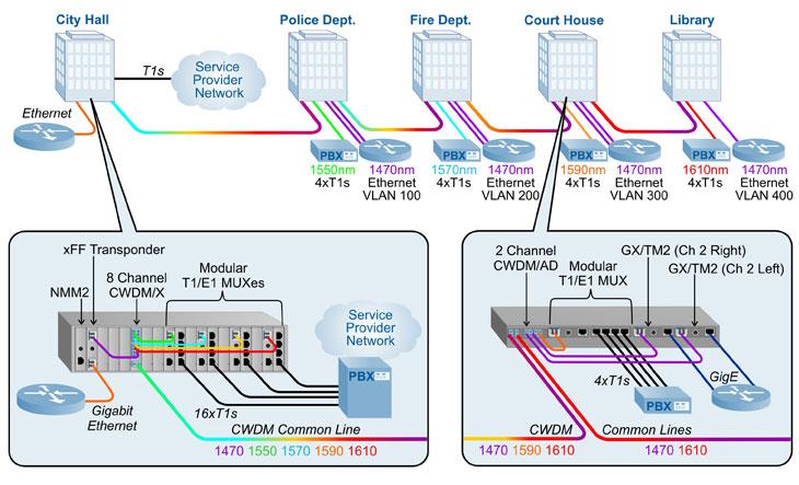 wide area network diagram visio visio access control