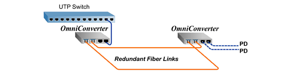 Extend PoE with fiber - dedicated fiber links