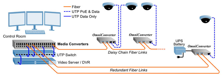 Extend PoE with fiber - fiber ring