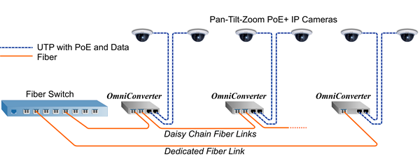 Omnitron Overcomes Network Distance Limitations To Ip