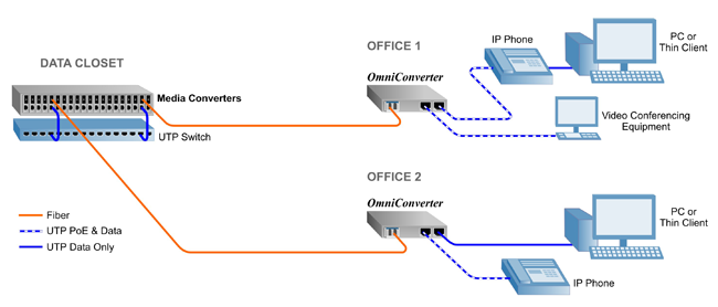 Deploy Fiber To The Desk With Media Converters