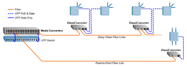 Extend PoE with fiber - redundant fiber
