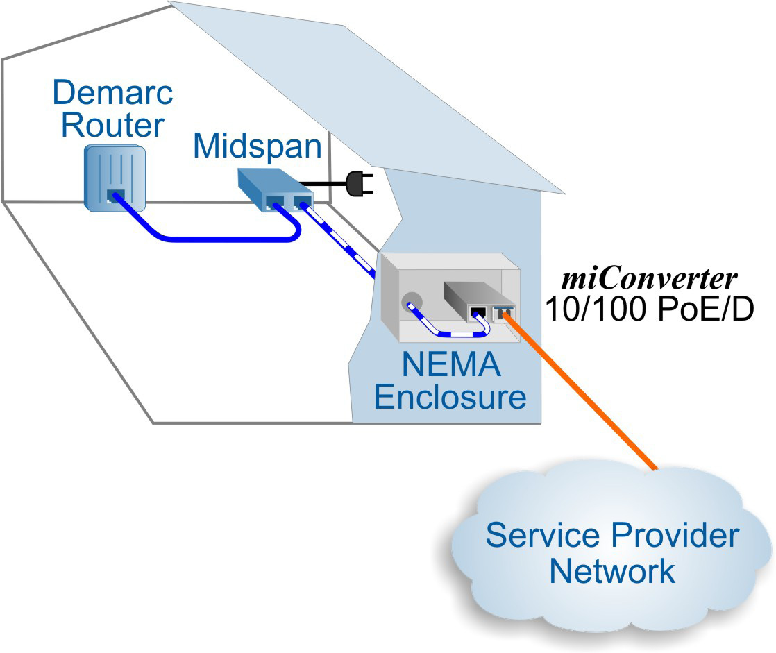 1120NDS-A miConverter 10-100 PoE-D application