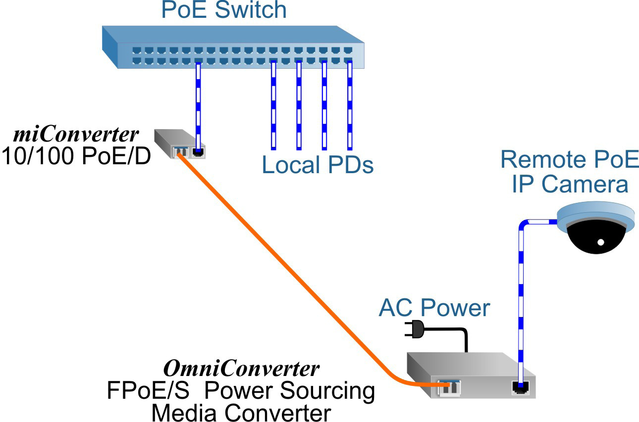 1120NDS-A miConverter 10-100 PoE-D application2