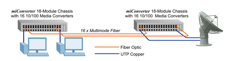Satellite Fiber Uplinks