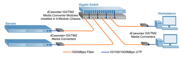 Gigabit Media Converter - Fiber to servers and workstations