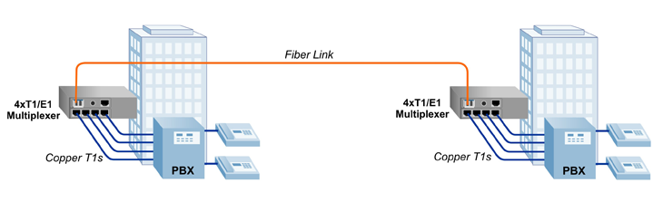 Multiple T1 to PBX over fiber