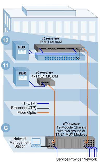 demarc extension wiring diagram demarc discover your wiring riser management demarcation extension of multiple t1s