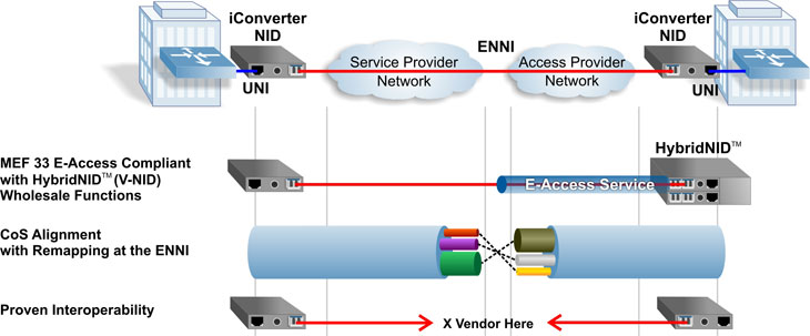 Carrier Ethernet 2.0 Interconnect and E-Access