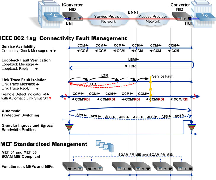 Carrier Ethernet 2.0 Fault Management