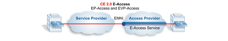 Carrier Ethernet 2.0 E-Access