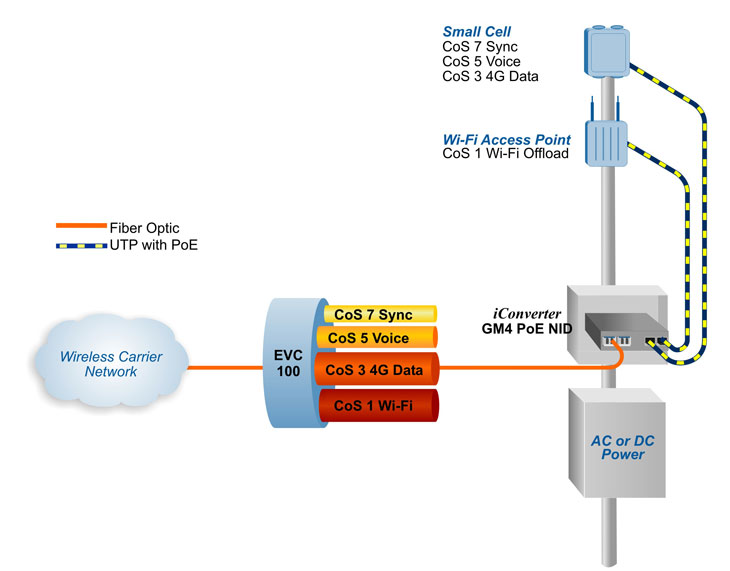 Ethernet demarcation for small cells with Power over Ethernet