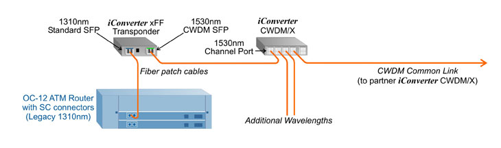 CWDM transponder wavelength conversion