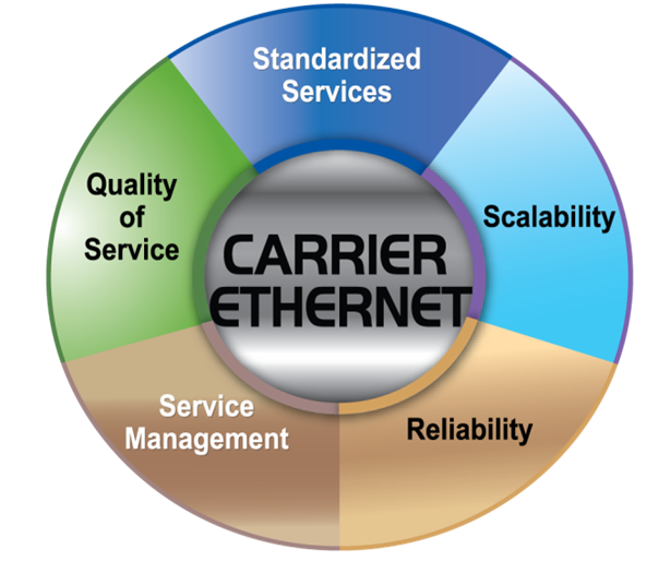 What is Carrier Ethernet?