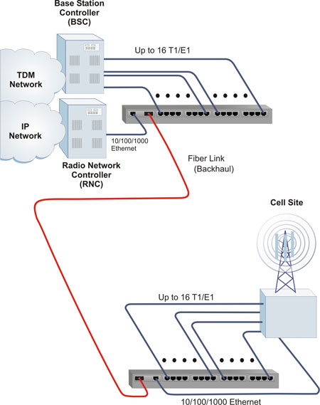 T1 Multiplexer Managed Ethernet And T1 Mux