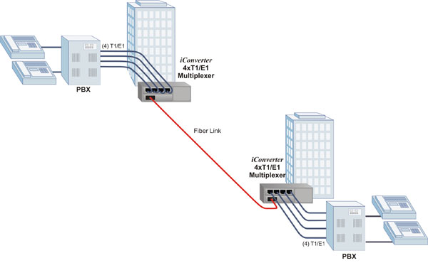 PBX to PBX Connectivity