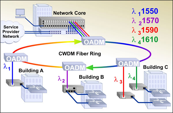 Enterprise CWDM Ring