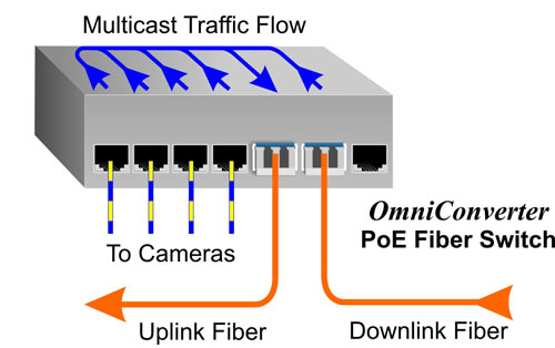 PoE Switch Directed Switch Mode GPoE+M