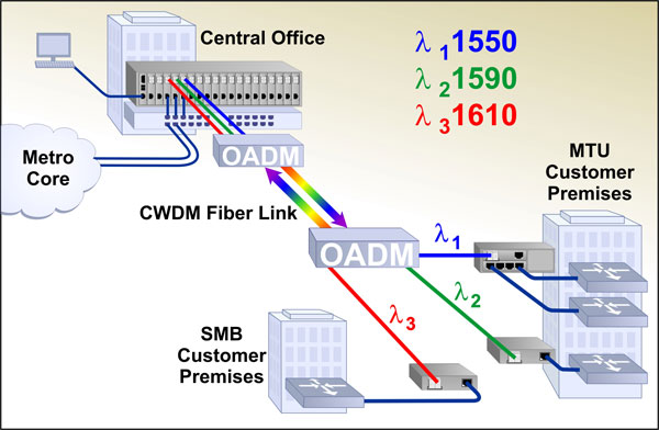 CWDM Point-to-Point Topology