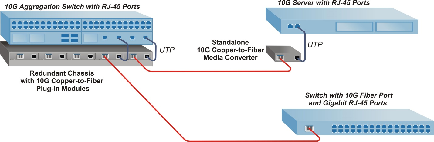 How to Use Copper to Fiber Media Converters | Media