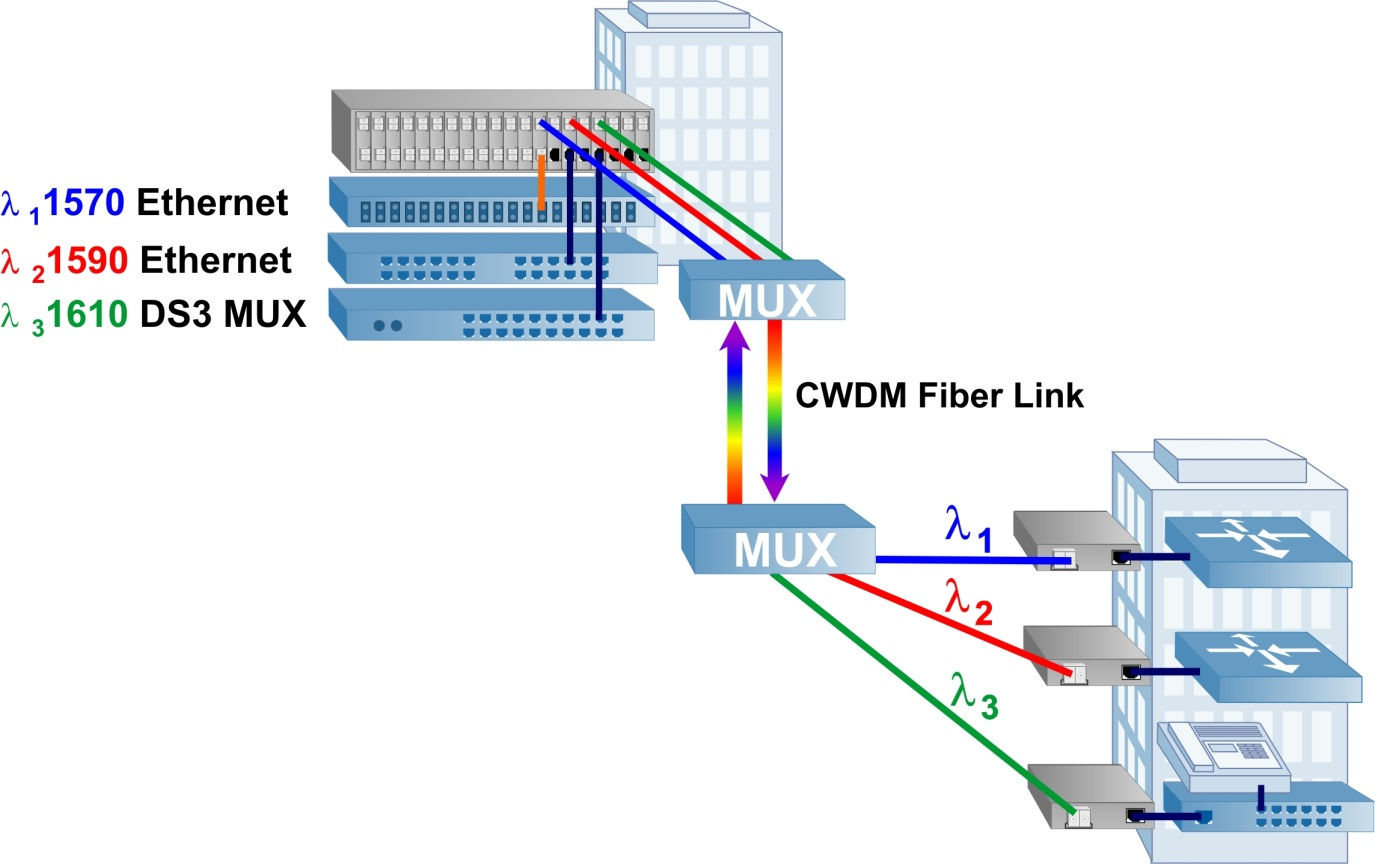 CWDM Transponder diagram