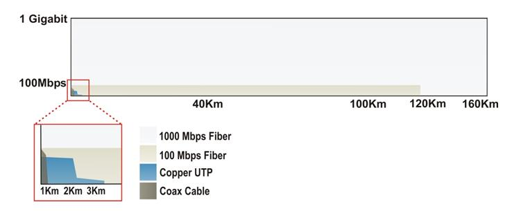 Speed vs distance diagram of Fiber Optic Network