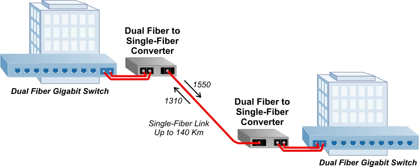 dual fiber to single fiber converter diagram