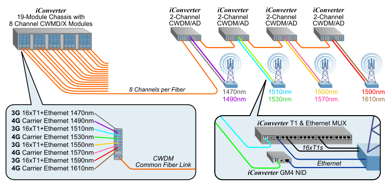 CWDM Mobile Backhaul