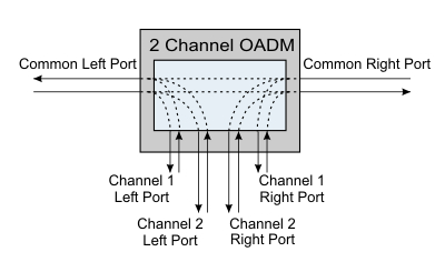 CWDM OADM 2 Channel OADM Schematic