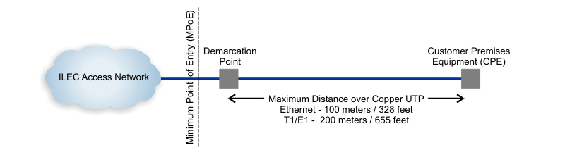 Demarcation Extension Max Distance
