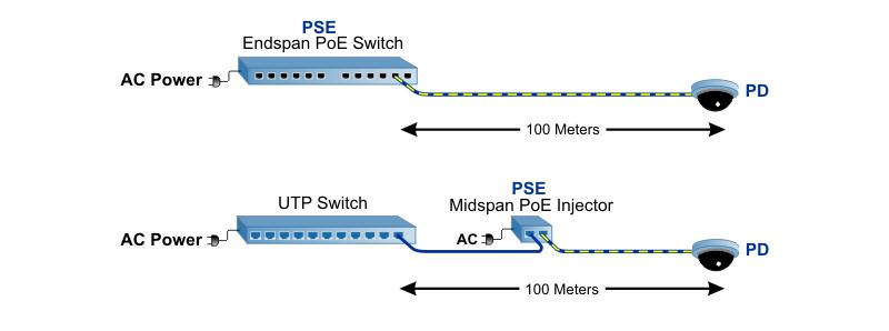Extend Distances to PoE Surveillance Cameras with FiberOmnitron Systems