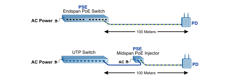 PoE Cable Distance Wi Fi