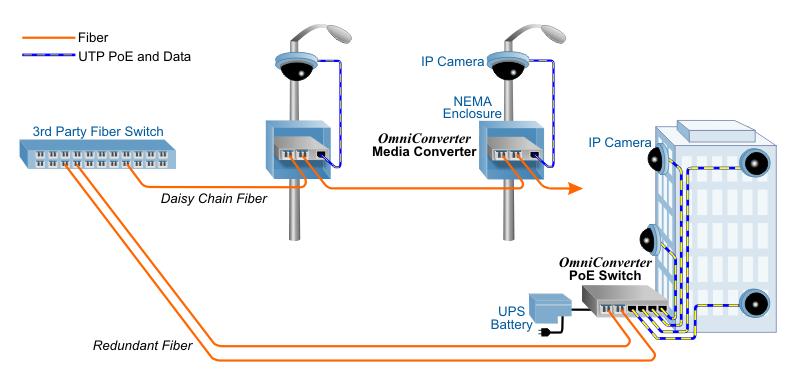 Extend Distances To Poe Surveillance Cameras With Fiber