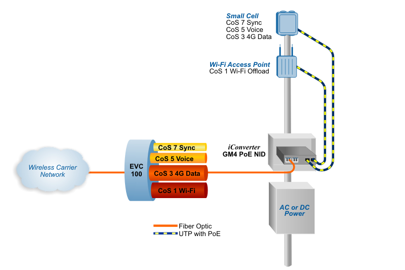 Small Cell Demarcation CE 2.0 MultiCOS